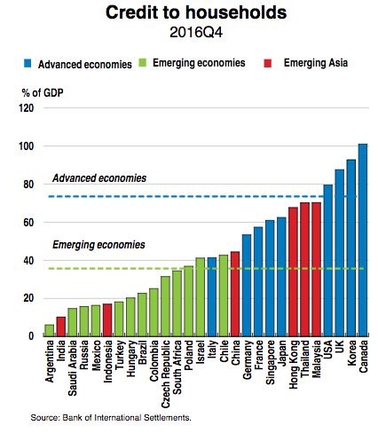 Advanced Economies