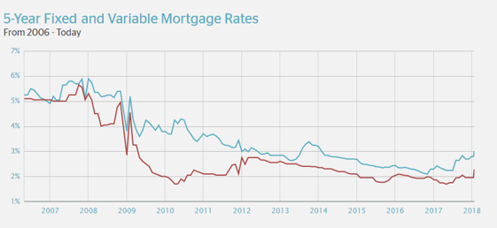 5 Year Fixed and Variable Mortgage Rates 1