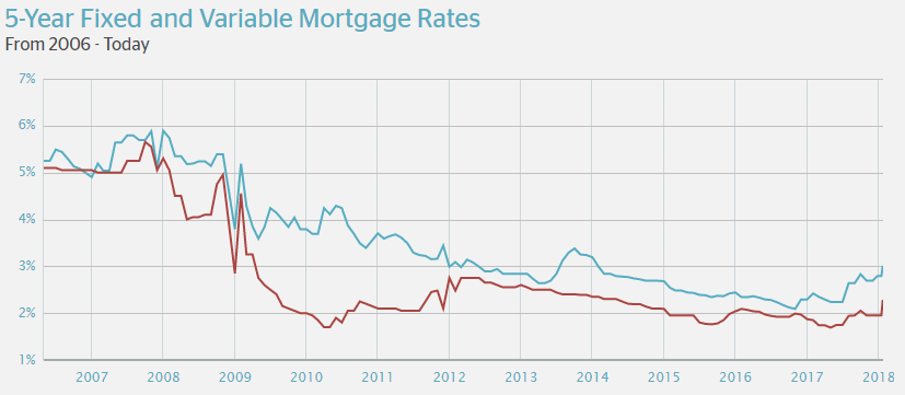 5 Year Fixed and Variable Mortgage Rates 2