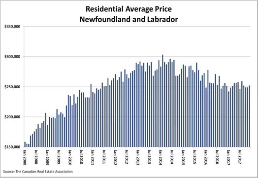 Average Home Prices Newfoundland and Labrador