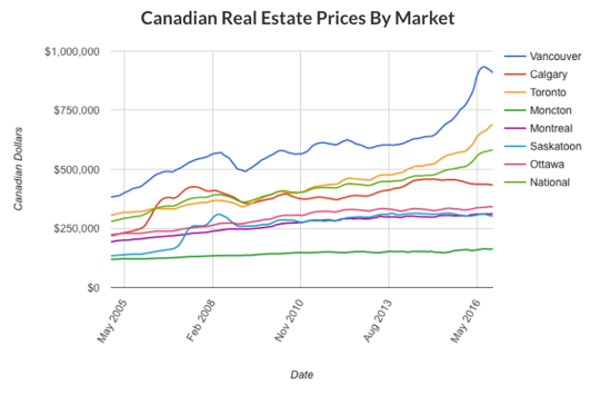 Canadian Real Estate Prices by Market