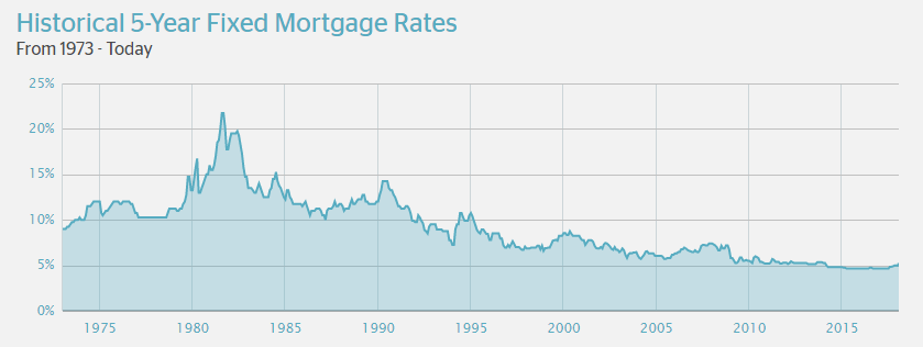 Historical 5 Year Fixed Mortgage Rates