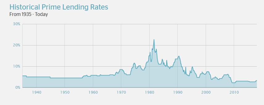 Historical Prime Lending Rates