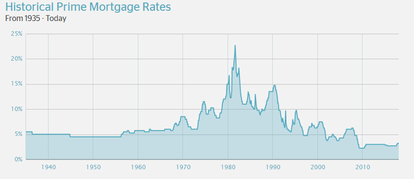 Historical Prime Mortgage Rates