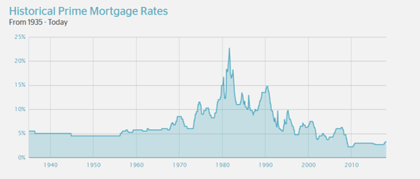 Historical Prime Mortgage Rates 1