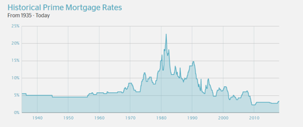 Historical Prime Mortgage Rates 2