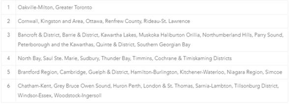 Ontario YTD Summary Cities