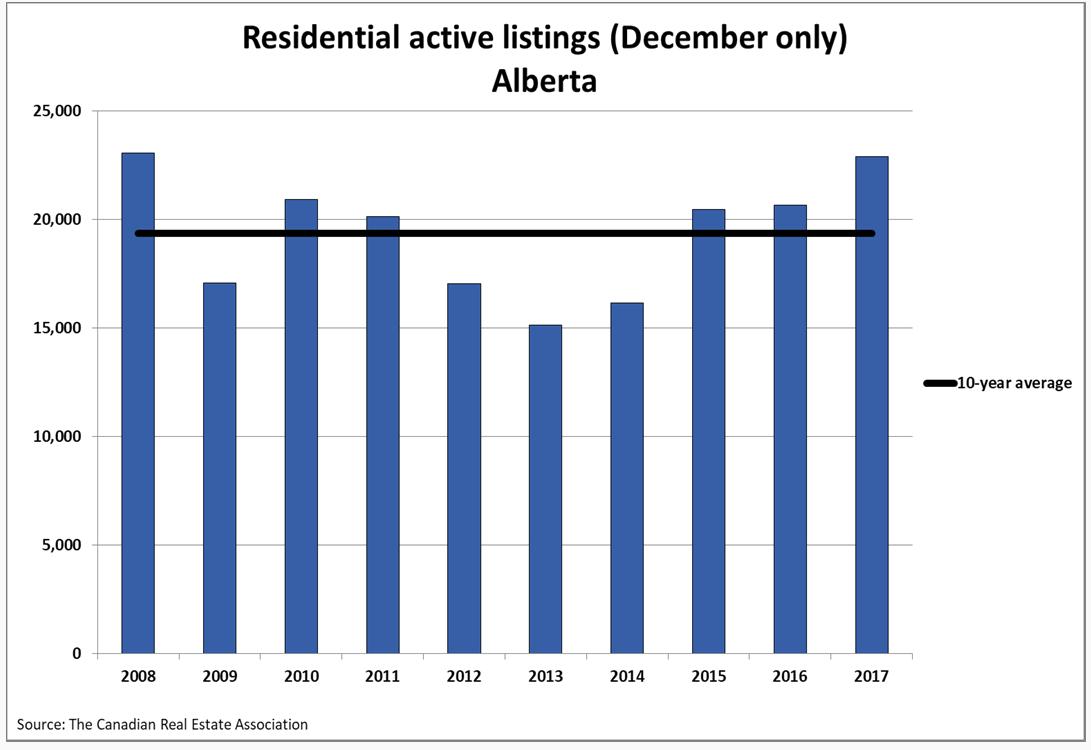 Residential Active Listings in Alberta