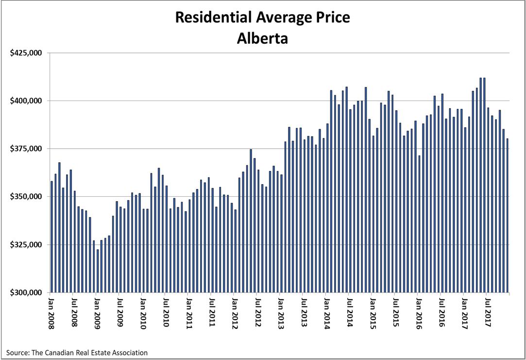 Residential Average Price in Alberta