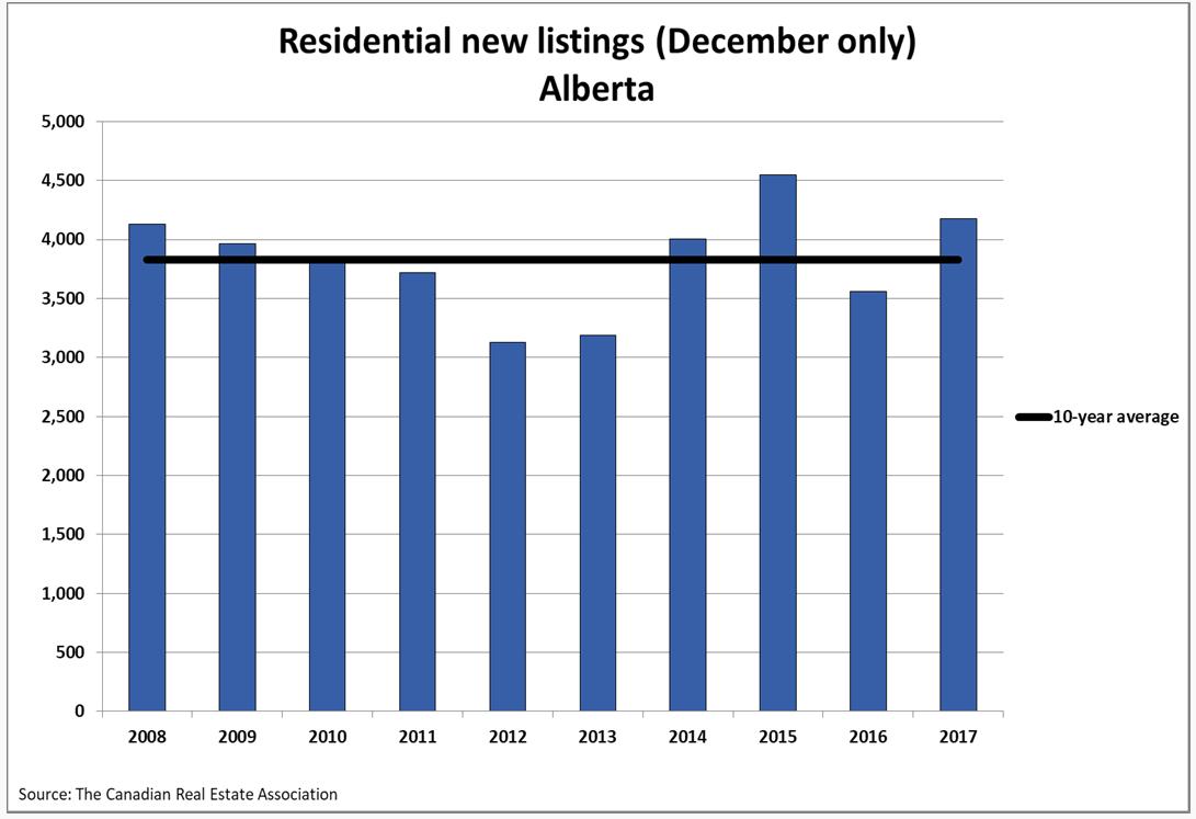 Residential New Listings in Alberta