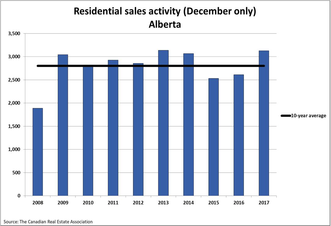 Residential Sales Activity in Alberta