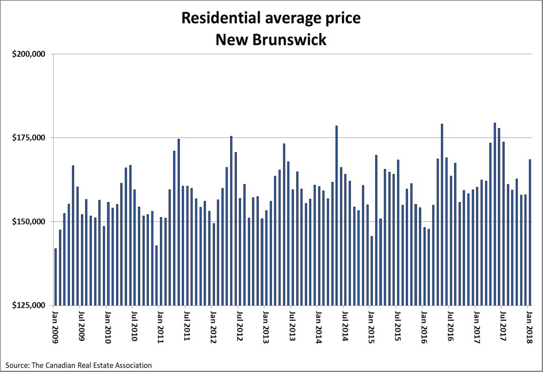 Residential average home price New Brunswick