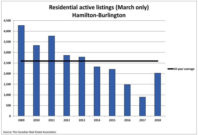 Residential Active Listings Hamilton