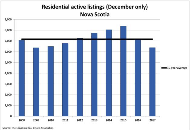 Residential Active Listings Nova Scotia