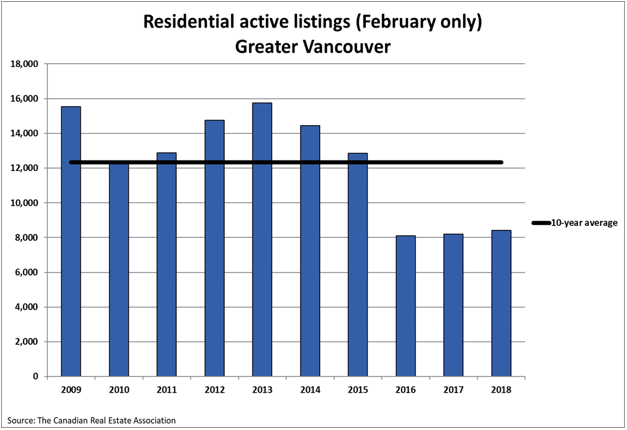 Residential Active Listings Vancouver