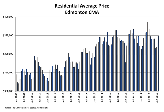 Residential Average Price Edmonton