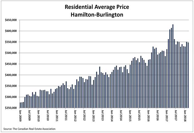 Residential Average Price Hamilton