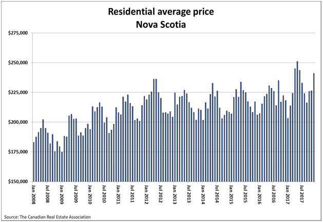 Residential Average Price Nova Scotia