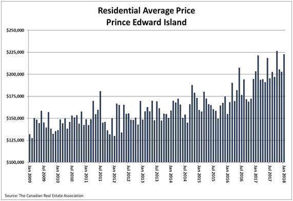 Residential Average Price Prince Edward Island