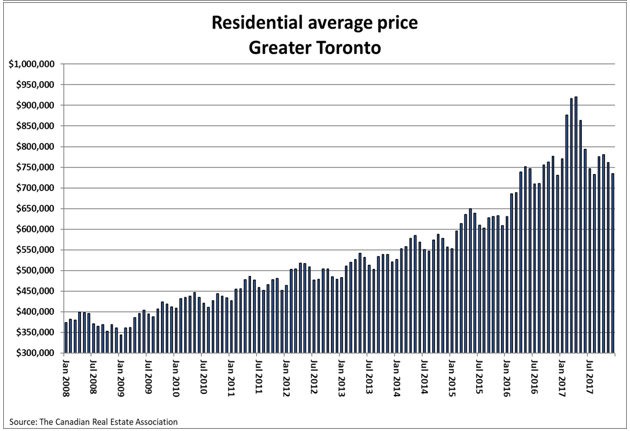 Residential Average Price Toronto