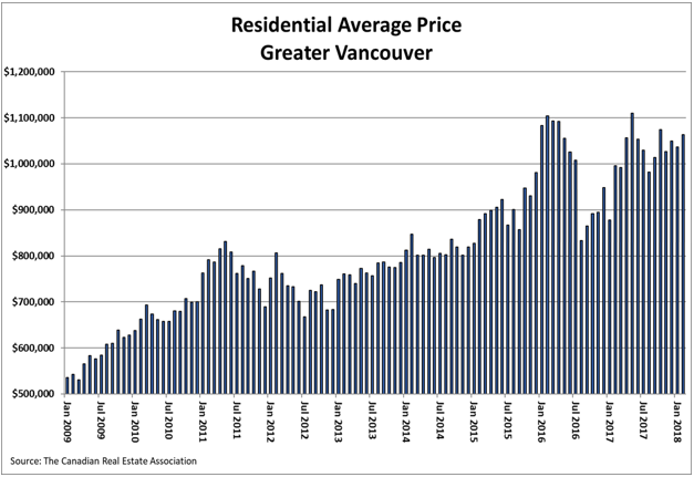 Residential Average Price Vancouver