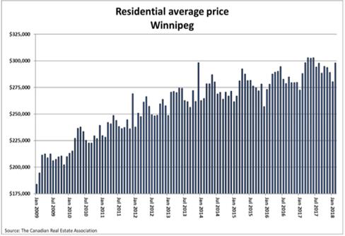 Residential Average Price Winnipeg 1