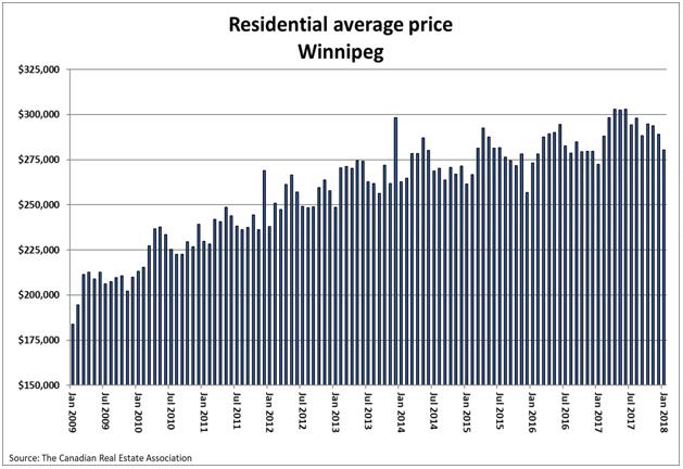 Residential Average Price Winnipeg