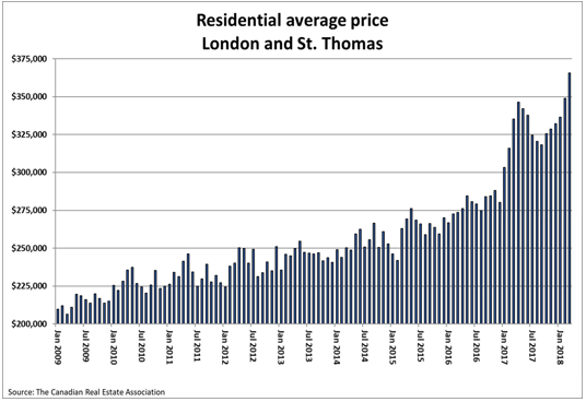 Residential Average Prices London