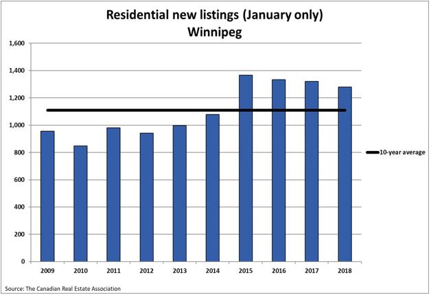 Residential New Listings Winnipeg