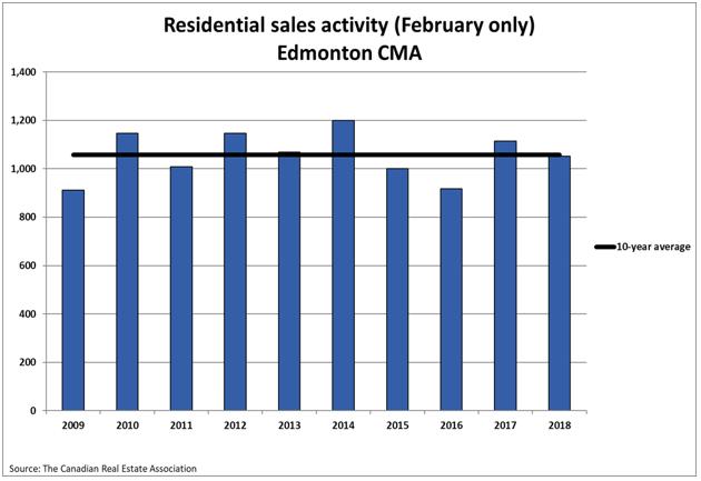 Residential Sales Activity Edmonton