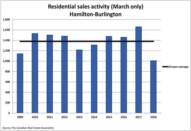 Residential Sales Activity Hamilton