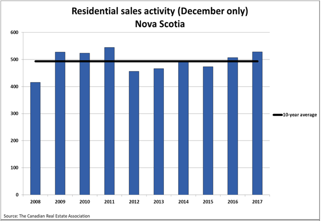 Residential Sales Activity Nova Scotia