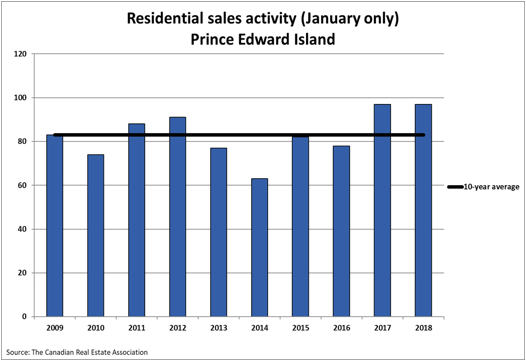 Residential Sales Activity Prince Edward Island