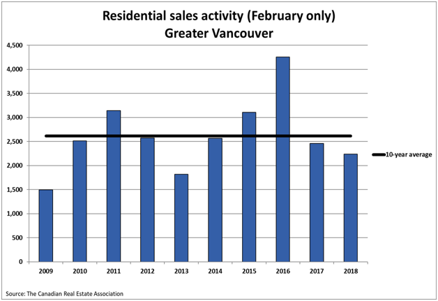 Residential Sales Activity Vancouver