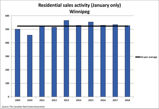 Residential Sales Activity Winnipeg