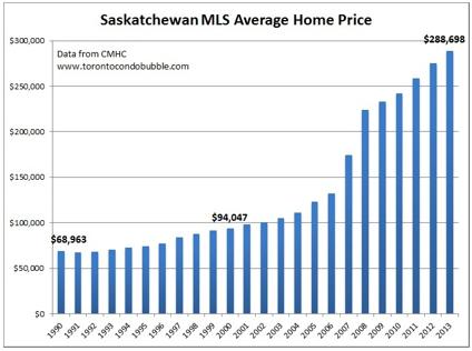 Saskatchewan MLS Average Home Price 1
