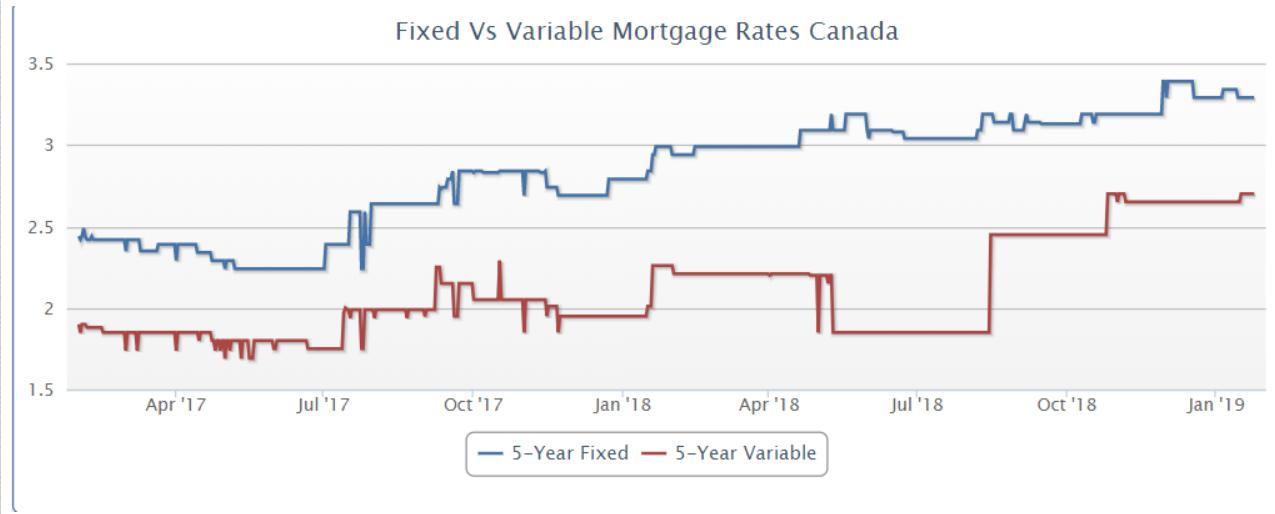 fixed vs variable mortgage